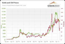 Price Oil Gold Price Oil Chart