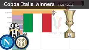 COPPA ITALIA WINNER HISTORY | 1922 - 2020 | ALL WINNERS