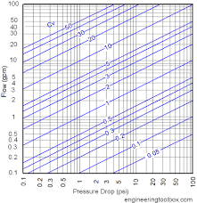 Water Control Valves Flow Coefficient Cv Resolution 437 X 452 Px