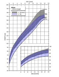 Height And Weight Chart Male Growth Charts Williams Syndrome Association