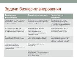 Бизнес планирование курсовая работа Бизнес планирование предприятии курсовая работа