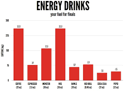 Energy Drink Comparison Chart How Much Caffeine Comparison Charts For Food Coffee Tea