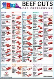 Meat Charts Beef Pork Lamb Goat The Virtual Weber Bullet