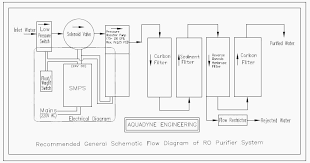 mammoth wiring diagram dcwest ro plant wiring diagram aquadyne inline carbon filter quickfit type for ro service of water filters of aquaguard aquagrand kent