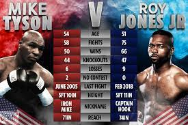 This is the new ebay. Mike Tyson Vs Roy Jones Jr Rule Changes Knockouts Allowed Rounds Minutes Judges How To Win Exhibition Explained