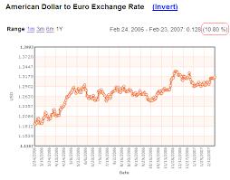 Euro Dollar Historical Exchange Rate Chart Dollar To Euro Exchange Rate Indexmundi Blog