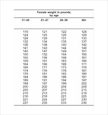 Body Fat Chart Freeletter Findby Co