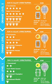 Usta Ratings Chart Youth Progression Pathway Youth Tennis Progression