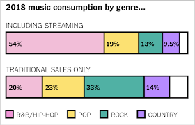 Billboard Magazine Creates Weekly Music Charts Whats Going On In This Graph Feb 6 2019 The New York