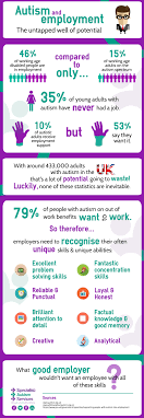 autistic employment infographic autism and employment specialist autism services