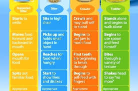 Gerber Baby Food Age Chart 72 Clean Gerber Baby Food Stages And Ages