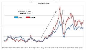 Indian Stock Market Secret Revealed Stallionasset