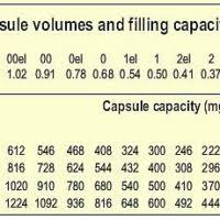 Capsule Size Chart Mg Capsulemachine Com Fill Your Own Capsules