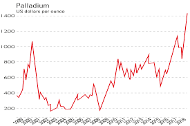 Chart Of The Week Palladium The Most Precious Metal Of
