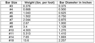 Dowel Bar Size Chart Aci Rebar Size Chart Www Bedowntowndaytona Com