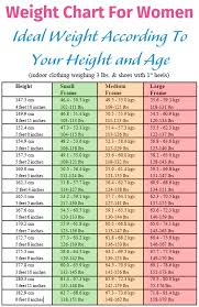 Health Weight Chart Healthy Weight Height Chart Uk For Women Ideal According To