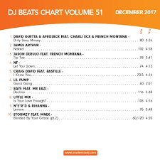 Mastermix Dj Beats Chart Vol 51 Mp3 Buy Full Tracklist