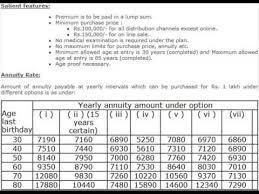 Lic Jeevan Akshay Vi Annuity Pension Plan Review Premium