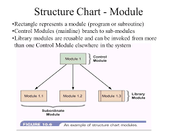 Structure Charts Agenda Use Of Structure Charts Symbols How