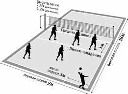 Наш класс Волейбол и Пионербол Волейбольная площадка и мяч