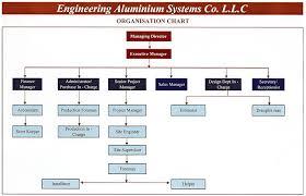 Factory Organization Chart Easco Organisation Chart