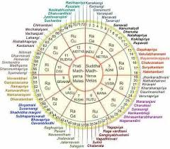 Raga Time Chart Which Is The Most Melodious Raga In Indian Classical Music
