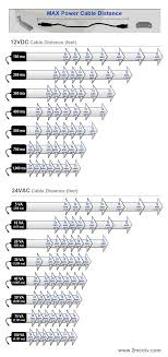 cctv power supply distance cat5 siamese cable considerations click to enlarge cable distance chart