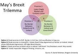Best Venn Diagram Ever The Brexit Problem Broken Down In A Simple Venn Diagram
