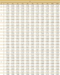 Binomial Chart Appendix A Statistical Tables And Charts Applied