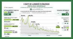 Coronavirus, in Lombardia frenano i contagi: 50 nuovi casi (8 a Milano), ma  pochi tamponi (3.572). 19 vittime in un giorno - News Coronavirus