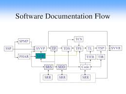 Software Documantation Sw Software Documentation
