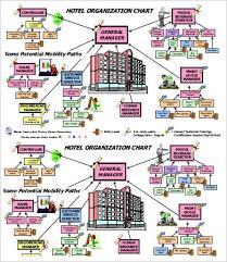 Hotel Organizational Chart Pdf Large Organizational Chart Template 17 Free Word Pdf