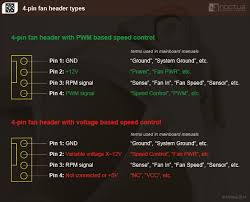 noctua 4 pin fan header types