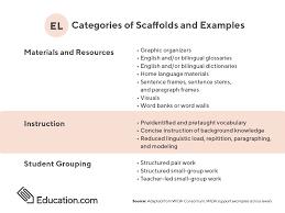 Wida Growth Charts Education Com Blog Education Com Blog