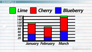 Stacked Bar Chart Example What Is A Stacked Bar Chart