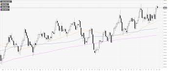 Dxy 10 Year Chart Us Dollar Index Technical Analysis Dxy Retraces Down To The