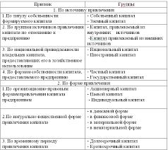 Управление капиталом предприятия на материалах ООО Лотос М  Таблица 1 Классификация капитала предприятия