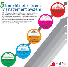 Talent Management System 5 Benefits Of A Talent Management System