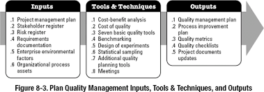 8 1 Plan Quality Management A Guide To The Project