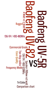 Ham Radio Comparison Chart A Comparison Chart Between Baofeng Uv 5r And Uv 82 Ham Two