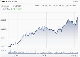 Vanilla Price Chart Chocolate Vanilla Seeking Alpha