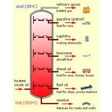 Lpg Lpg Is Either Liquefied Petroleum Gas Or Liquid