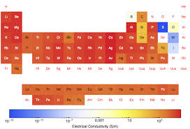 Material Electrical Conductivity Chart Conductivity The Periodic Table
