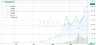 Is The Market Looking Like Pre 1987 Crash Spdr S P 500
