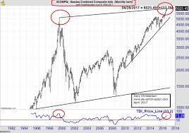 Improvised Explosives In Markets The Deviant Investor