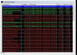 Real Time Charts Scans And Buy Sell Signals Technical