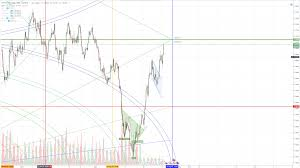 Eur Usd 4 Hour Chart Eur Usd Tech Analysis Euro Dollar Sees Strong Upside