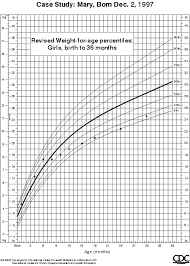 Height Weight Chart Fascinating Growth Charts Case Study Comparison Of 44 And 44 Growth Charts