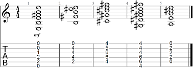 Easy Guitar Chord Progression Chart 27 Best Chord Progressions For Guitar Full Charts Patterns
