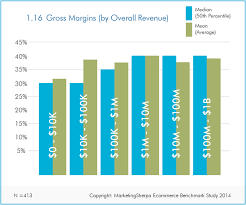 Ecommerce Research Chart Average Gross Margins For Small